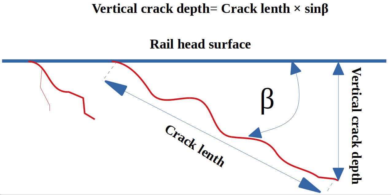 Illustration of the Gauge corner checking type defect