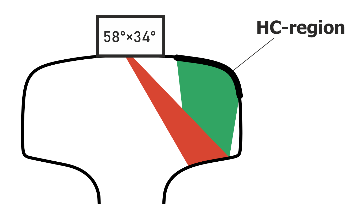 HC location zone, sounding scheme with 580 probe angle and ±340 angular orientation